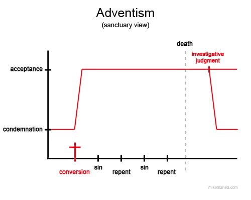 Adventism