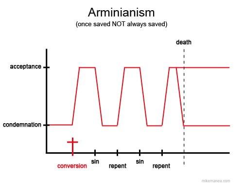 Arminianism