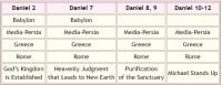 Chart of the OUtline of the Book of Daniel